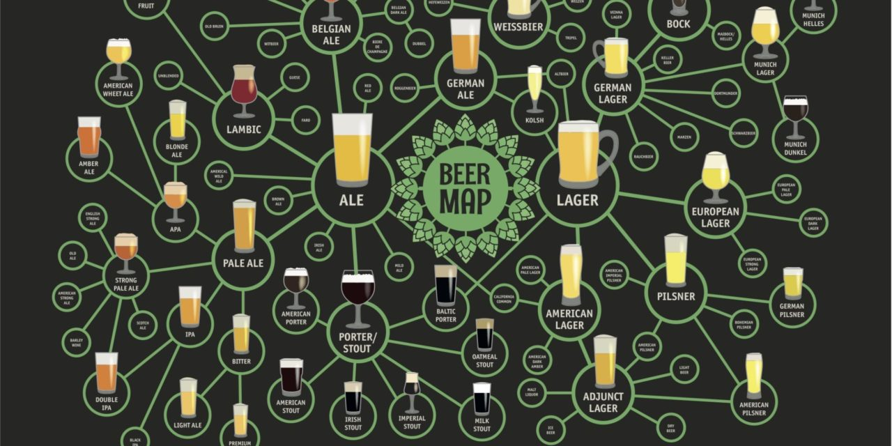 August 7: International Beer Day