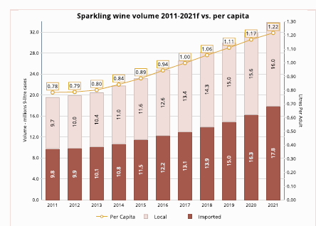 US leads global value growth in still and sparkling wines, reveals Vinexpo